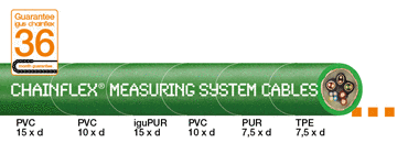 Save money on measuring system cables